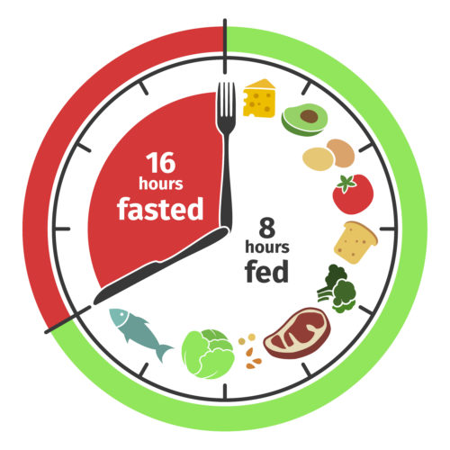 Intermittent Fasting – Is It Right For You?